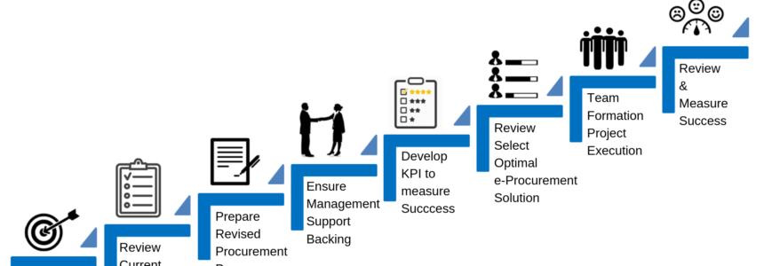 8 Steps to eProcurement Success