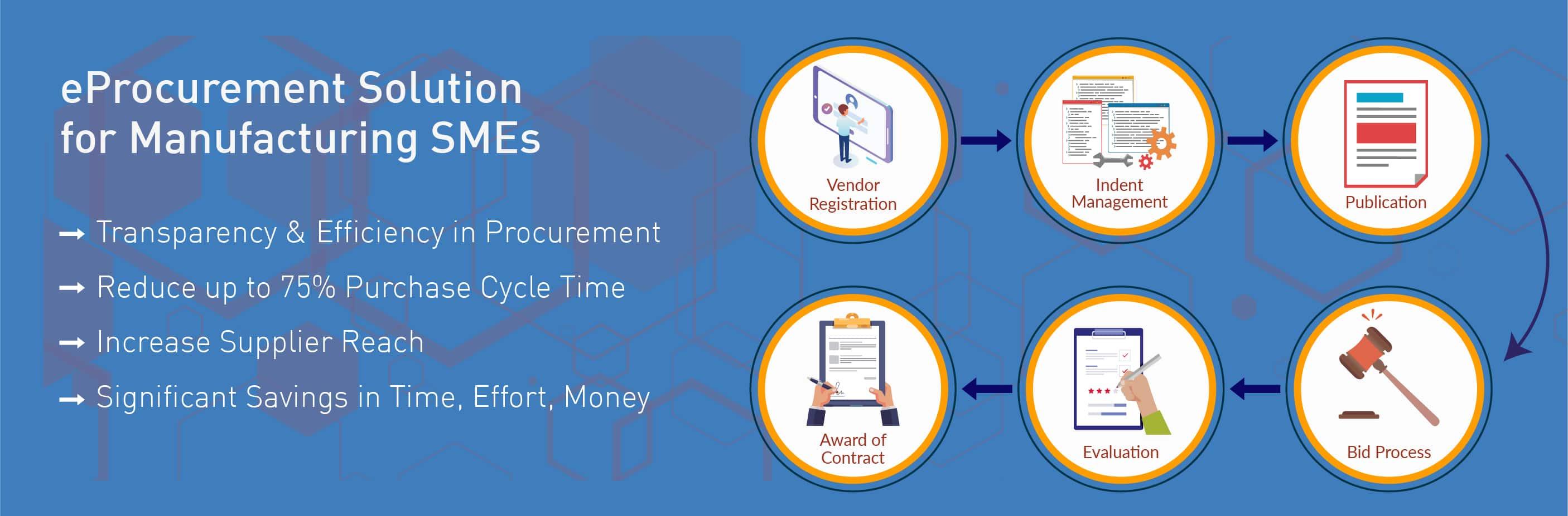 e-Procurement Solution