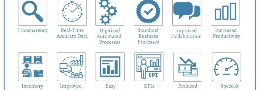 Benefits of ERP | Benefits of ERP System | Benefits of ERP Software